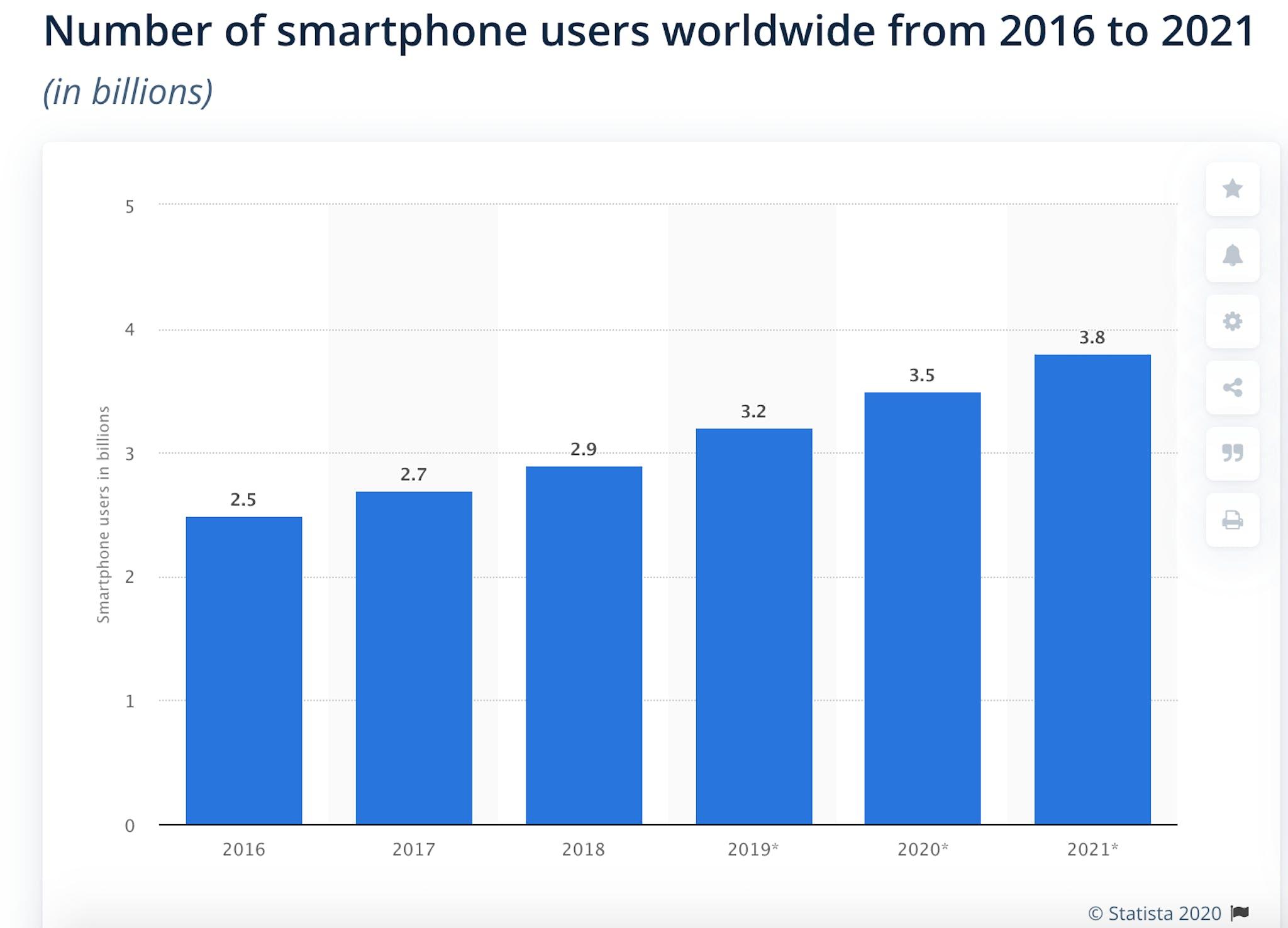 Screenshot of Statistics from Statista