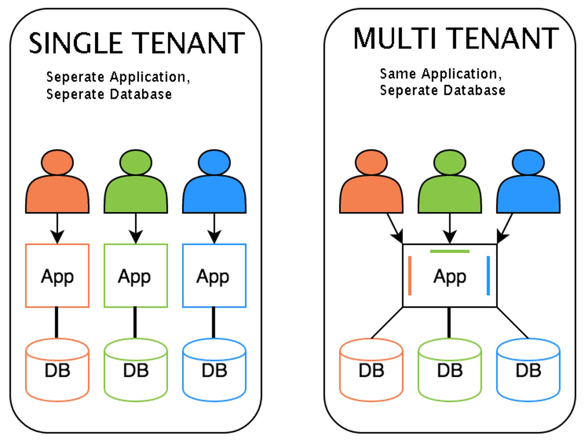 Single Tenant vs Multi-Tenant Architecture