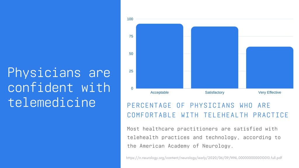 Percentage of physicians that accept telemedicine in 2020